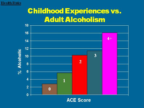 acealcoholism - Effects Of Childhood Trauma : Infographics