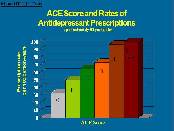 aceantidepresspresc - Effects Of Childhood Trauma : Infographics