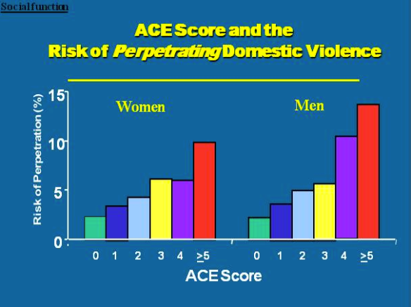 Got Your ACE Score? | ACEs Too High
