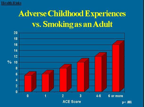 acesmoking - Effects Of Childhood Trauma : Infographics