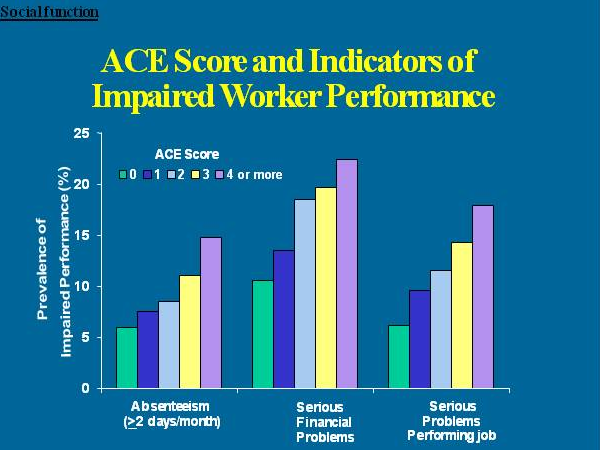 Study Shows Kids Test Scores Drop When >> Got Your Ace Score Aces Too High