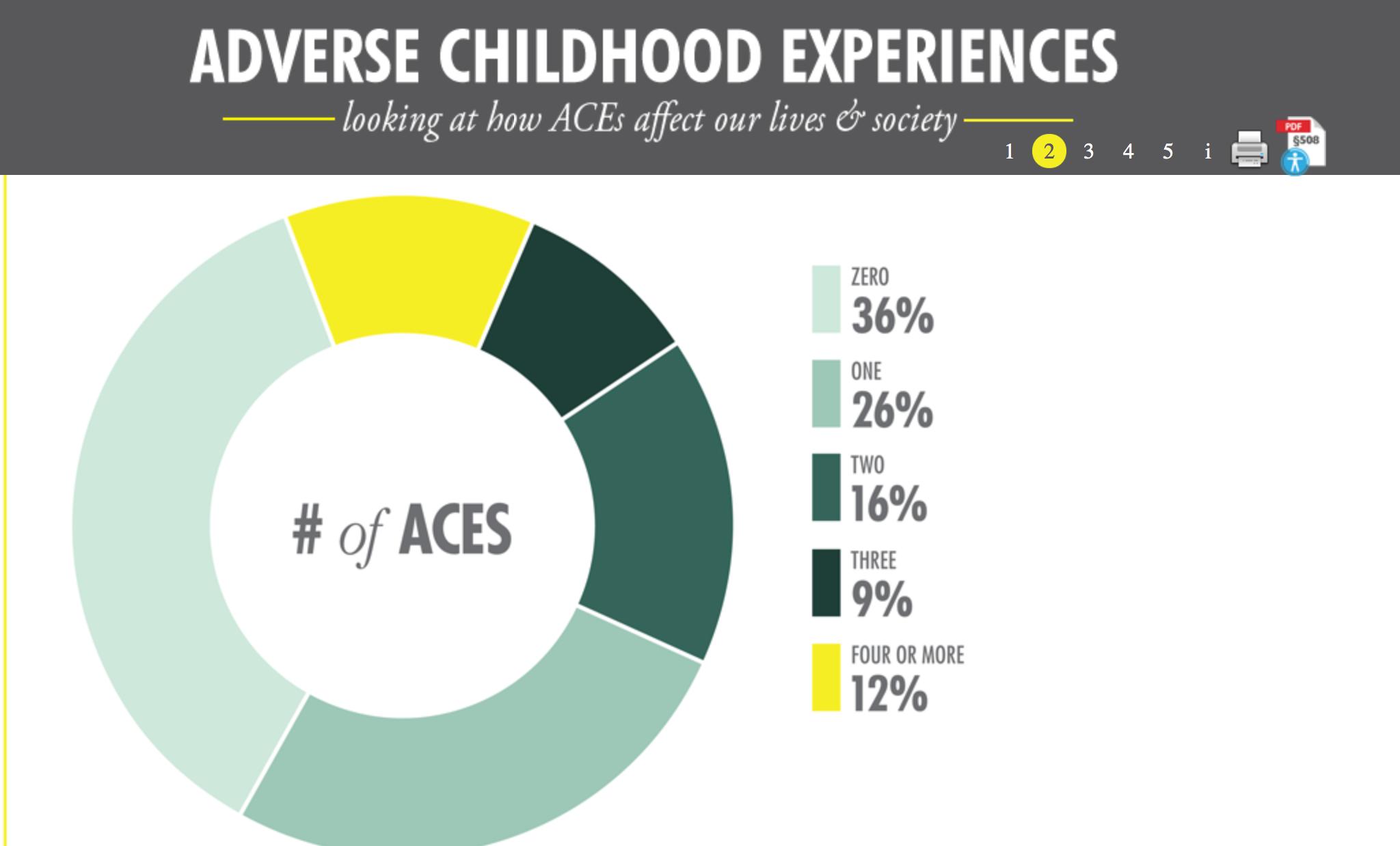 ace study ace score