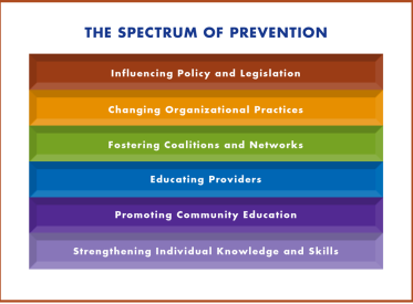 "The Arizona ACE Think Tank used ""The Spectrum of Prevention,"" part of tools by the Prevention Institute, to produce a campaign that shifts perception of prevention from teaching healthy behaviors to identifying 6 levels of interventions."