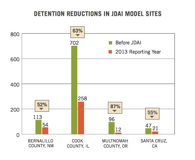 "Juvenile detention centers: On the other side of ""lock 'em"